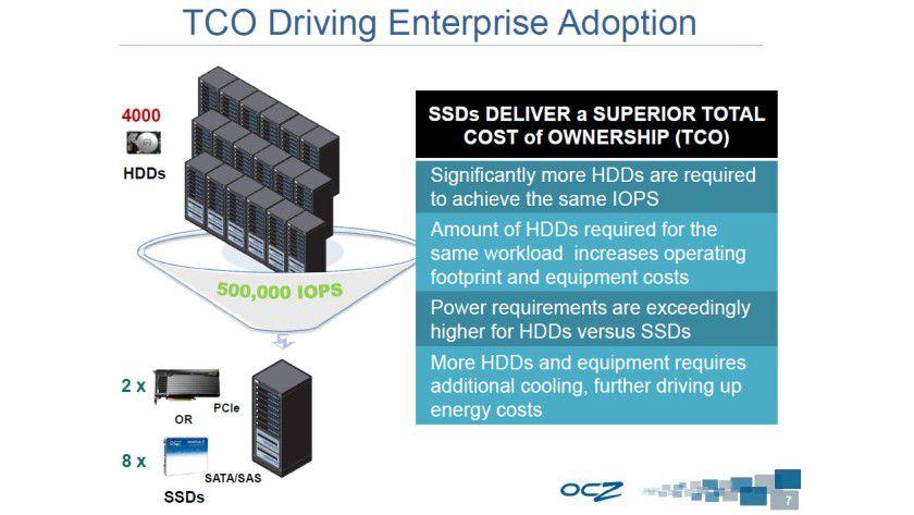 Reduktion: Für eine I/O-Last von 500.000 IOPS sind entweder 4000 Festplatten oder nur wenige SSDs notwendig.