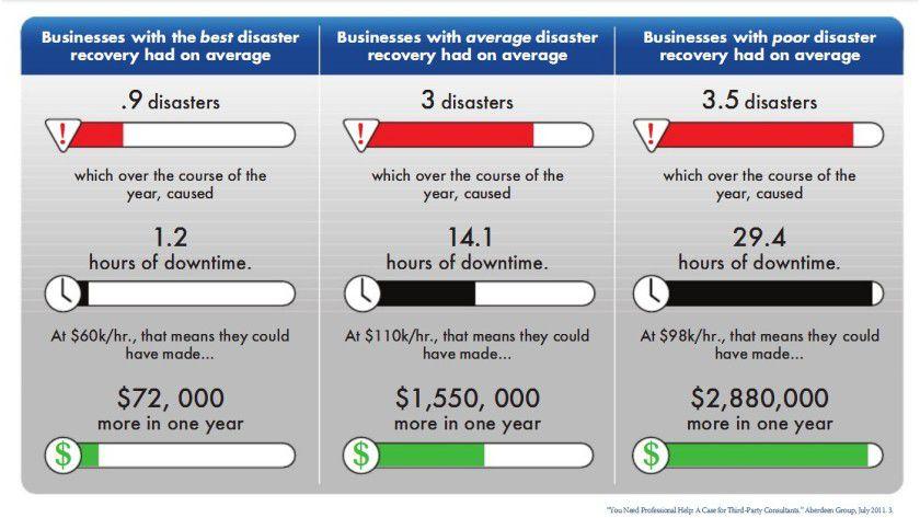 Teure Auszeit: Die Kosten für eine Server-Downtime lassen sich durch konsequentes Backup enorm senken.