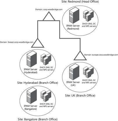 Ein Beispiel für die verteilte Bereitstellung der IPAM-Server: Hier ist ein IPAM-Server am Hauptsitz zu finden, und weitere dieser Server sind auf die verschiedenen Niederlassungen verteilt.