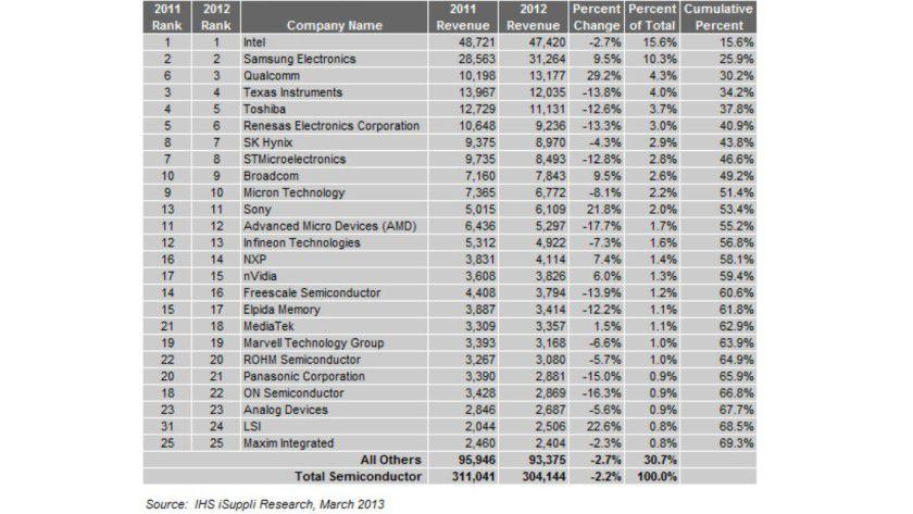 Laut der Marktforschungsgesellschaft IHS Suppli war Intel 2012 trotz Umsatzeinbußen der mit Abstand größte Halbleiterhersteller der Welt. Allerdings rückte Qualcomm dank eines Umsatzplus von 29 Prozent deutlich näher.