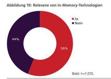 Wichtig: Die Bedeutung von In-Memory-Technologien ist hoch.