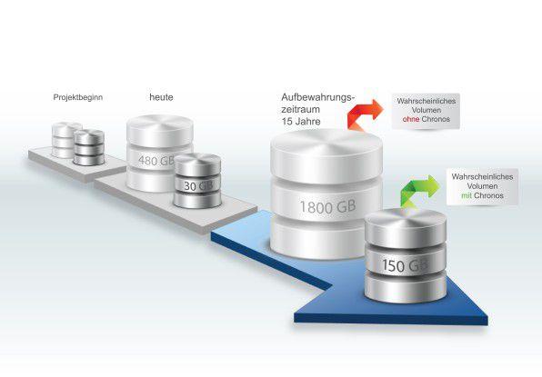 Speicherplatz: Mit einer professionellen Datenbankarchivierung lässt sich im Laufe der Zeit ein Vielfaches an Kapazität sparen.