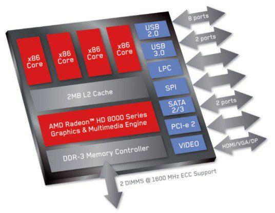 AMD Opteron X: Neben vier Jaguar-Cores gibt es beim Modell X2150 auch eine integrierte Grafik-Engine. Außerdem besitzt der System on Chip (SoC) viele I/O-Schnittstellen.