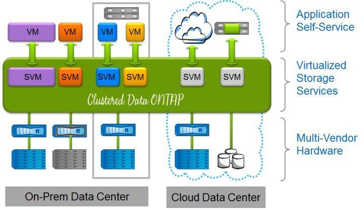 NetApp Clustered Data OnTap: Das Storage-Betriebssystem virtualisiert alle eingebundenen Storage-Nodes - auch von Drittanbietern.