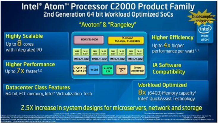 Atom C2000: Die 64-Bit-CPUs nutzen die Silvermont-Architektur und können bis zu 64 GByte DDR3-1600-Speicher adressieren.