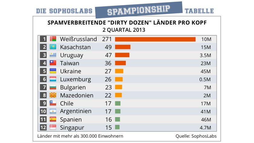 Statistik: Die Top 12 der Länder nach pro Kopf der Spamverbreitung.