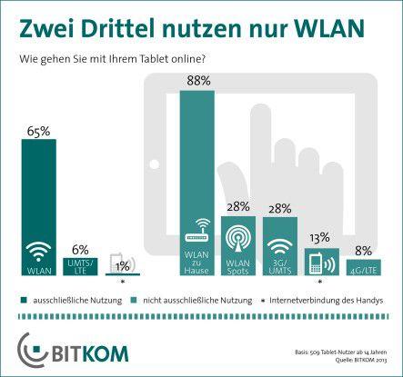 Surfverhalten: Das heimische WLAN ist für Tablets der primäre Zugang zum Internet.