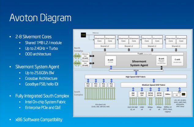 """Alles drin: Intels neuer Atom C2000 mit Codenamen """"Avoton"""" verfügt über bis zu acht Kerne und viele I/O-Schnittstellen."""