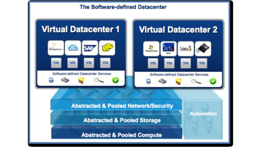 Zukunftsweisend: So stellt sich der Virtualisierungsanbieter VMware das Software Defined Data Center vor.