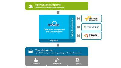 Hybrid Cloud und Data Center Management: OpenQRM 5.1 macht OpenStack und Eucalyptus Konkurrenz - Foto: Büst René