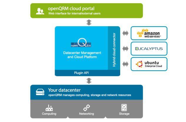 openQRM verwaltet sowohl interne als auch externe Ressourcen aus der Cloud, darunter etwa Amazon Web Services (AWS).