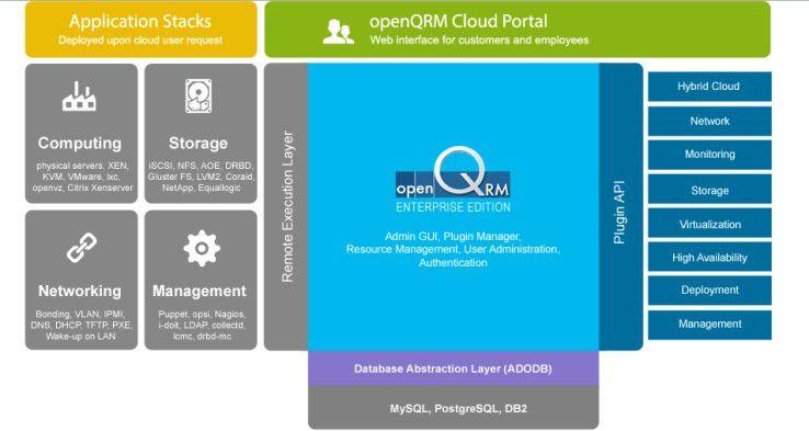 Über das openQRM Cloud-Portal können Benutzer schnell auf unterschiedlichste IT-Ressourcen zugreifen.
