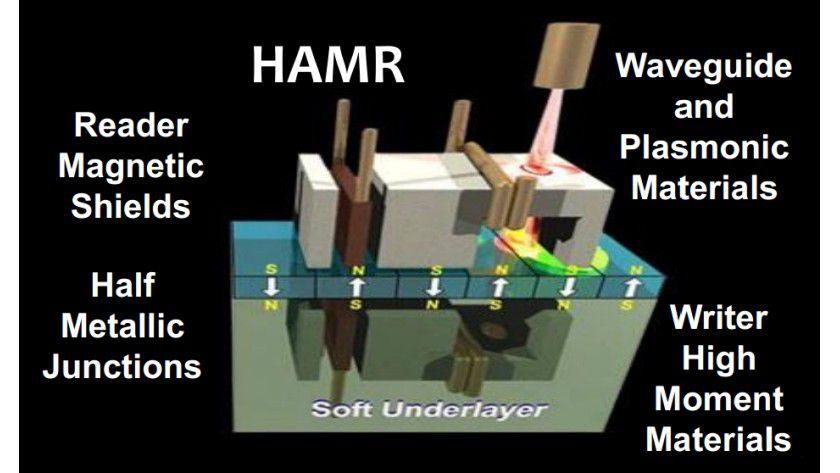 Revolutionäre Speichertechnologie: Mit der HAMR-Technologie sollen laut Seagate ungeahnte Speicherkapazitäten möglich sein.