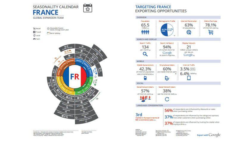 Google Export Business Map: 63 Prozent der Franzosen nutzen das Internet.