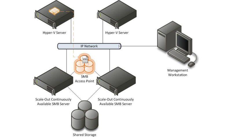 Scale-out File-Server (SOFS) sind vor allem als Shared Storage für Microsoft Hyper-V gedacht. Sie sollen Images von virtuellen Maschinen speichern. Unterstützt werden dabei auch Shared VHDX (Hyper-V Virtual Hard Disks).
