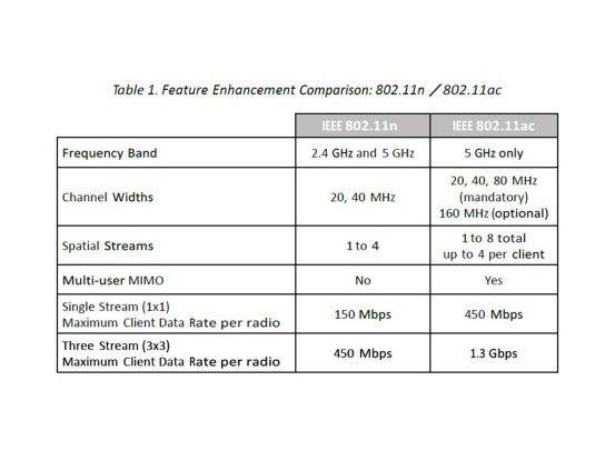 Technische Details: Funktionsvergleich zwischen 802.11n und 802.11ac