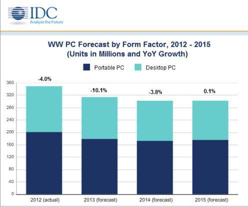 Schrumpfend: Der Gesamtmarkt für PCs geht im Jahr 2013 um -10,1 Prozent zurück.