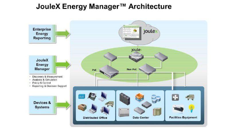 Der Joulex Energy Manager eignet sich für das Energiemanagement von IT- und Office-Umgebungen sowie für das Gebäudemanagement kommunikationsnetzfähiger Systeme.