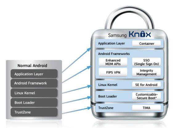 Der Aufbau von Samsung Knox im Vergleich zu Plain Android.