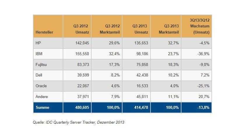 Ernüchternd: Die Entwickelung des Server-Marktes 2013.
