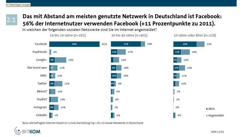 Nummer eins: Wie eine Studie des Branchenverbandes BITKOM zeigt, ist Facebook auch in Deutschland das am meisten genutzte soziale Netzwerk.
