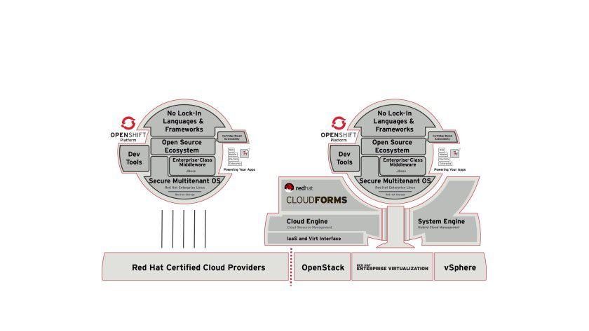 Zur Administration einer offenen und hybriden Cloud sollte eine zusätzliche Abstraktionsebene oberhalb von Virtualisierung, physischen Servern, Speicher- und Netzwerklösungen sowie Public-Cloud-Providern zur Verfügung stehen.