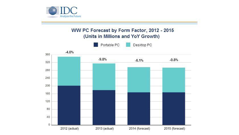 IDC PC-Markt 2014: Smartphones und Tablets verdrängen den klassischen PC.