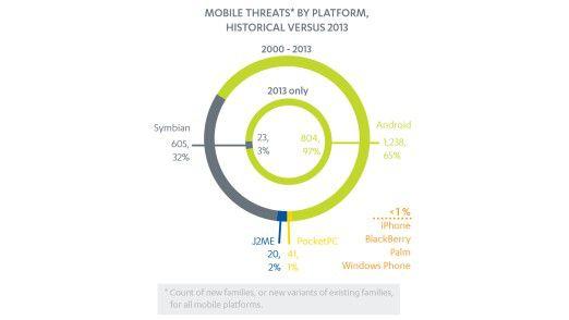 Mobile Malware: Der Anteil der Schadsoftware auf Android-Plattformen ist rapide gestiegen.