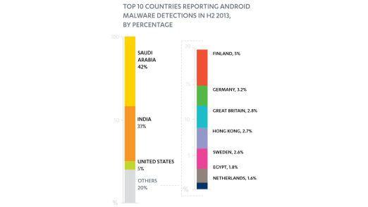 Ländervergleich Android-Malware: Saudi Arabien und Indien führen mit Abstand, was die Verbreitung von Schadsoftware angeht.