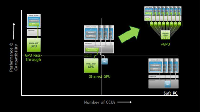 Die Evolution geht weiter: Mit neuen Technologien lassen sich grafikintensive Anwendungen auch in das Rechenzentrum beziehungsweise auf den Server verlagern.