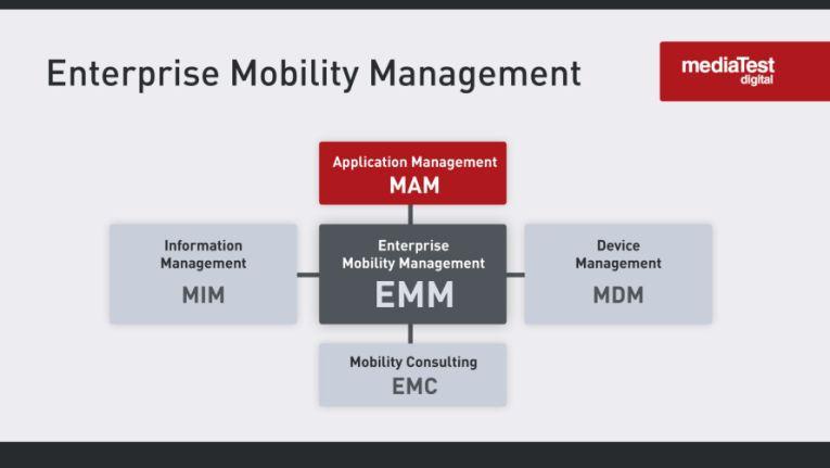 Disziplinen des Enterprise Mobility Managements: MIM, MAM, MDM sowie EMC.