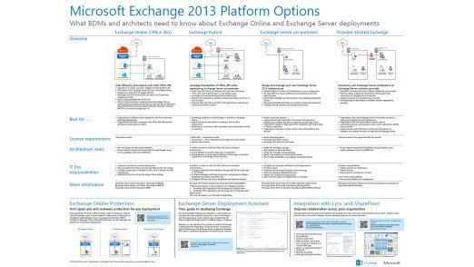 Auf einen Blick: Das Poster zeigt die unterschiedlichen Exchange-Varianten im Detail.