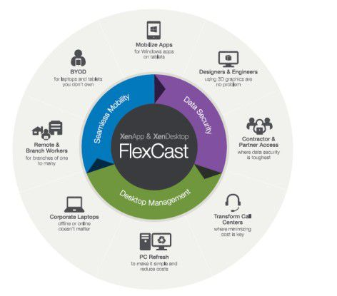 Desktop-Service: Citrix XenDesktop mit FlexCast für Windows-as-a-Service