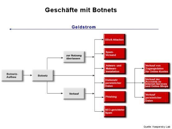 Geschäftsmodell Botnet.