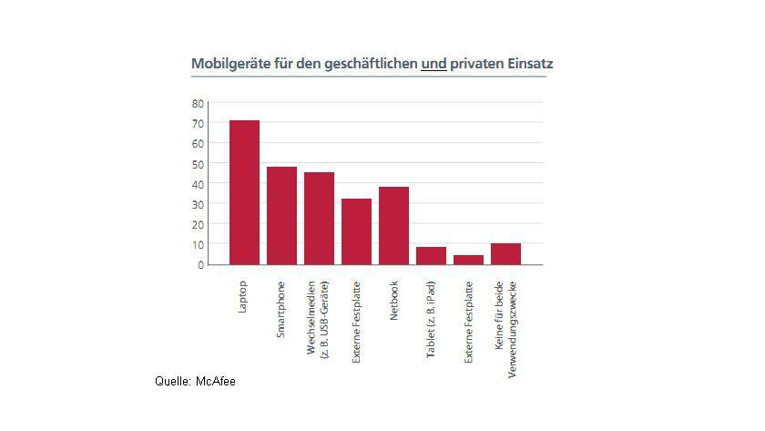 Vermischt: Prozentualer Anteil, welche Geräte bereits privat und geschäftlich genutzt werden.