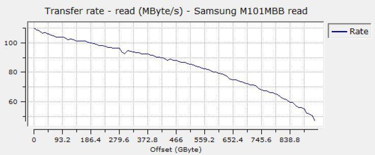 Sequenzielle Leserate der Samsung Spinpoint M8 1TB HN-M101MBB