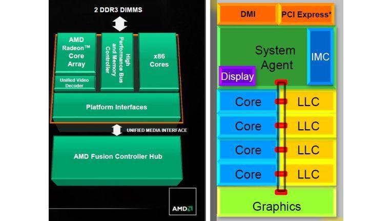 Vergleich der Architekturen: AMDs APU (Accelerated Processing Unit) auf der linken Seite und Intels zweite Core-Generation (Sandy Bridge)