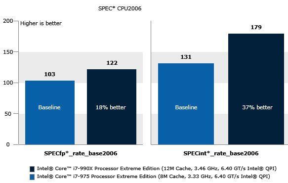 Intels Flagschiff, der Core i7-990x, ist im Vergleich zum Familienmitglied i7-975 um einiges schneller.