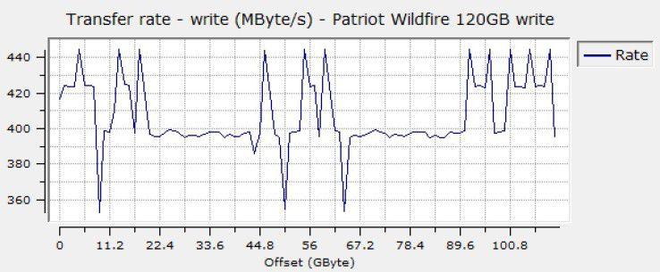 Sequenzielle Schreibrate der Patriot Wildfire 120GB