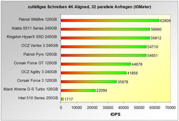 Top-10 der SSDs mit der höchsten IOPS-Leistung beim zufälligen Schreiben