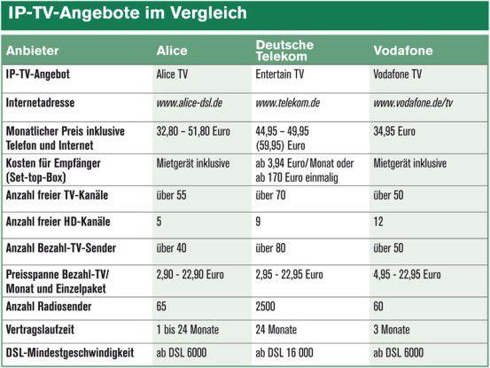 IP-TV-Angebote im Vergleich