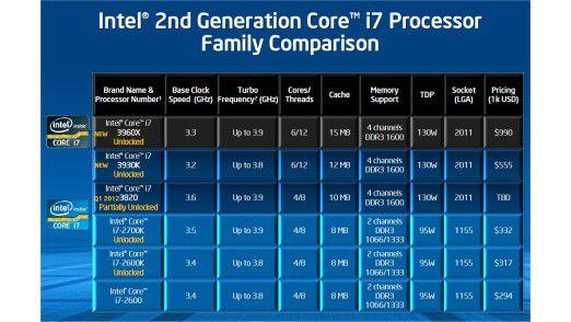 Intel Core i7: Die ganze Famiilie auf einen Blick