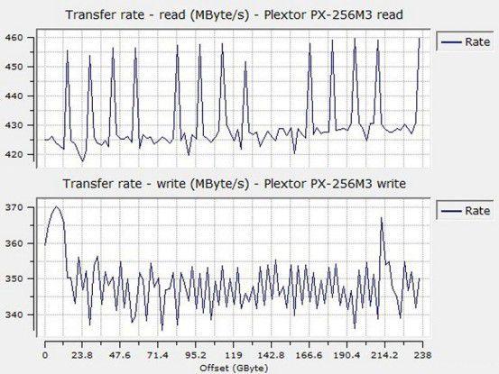 Sequenzielle Datenraten der Plextor PX-256M3
