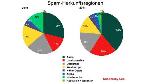 Die Spam-Herkunftsregionen.