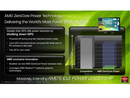 Dank AMD Zerocore ein Verbrauch von rund 3 Watt.