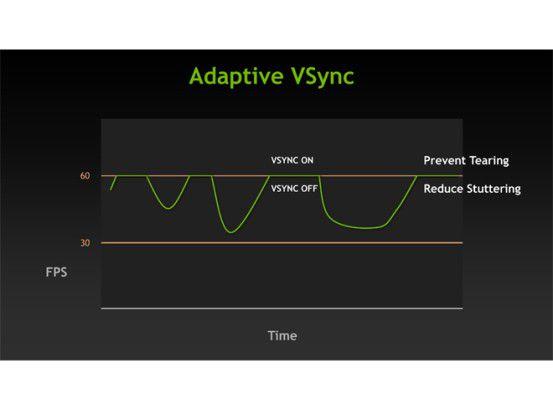Tearing und Stottern vermeiden mit Adaptive VSync von Nvidia.