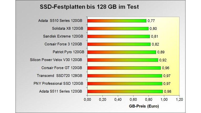 Die 10 SSDs mit dem günstigsten Gigabyte-Preis im Test: Klasse bis 128 GB