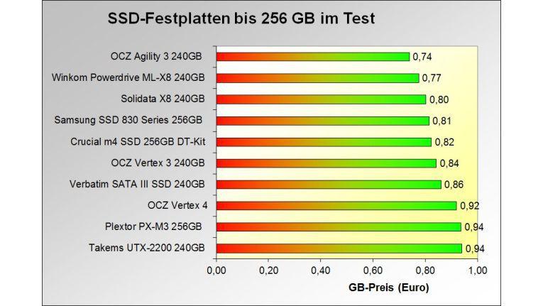 Die 10 SSDs mit dem günstigsten Gigabyte-Preis im Test: Klasse bis 256 GB