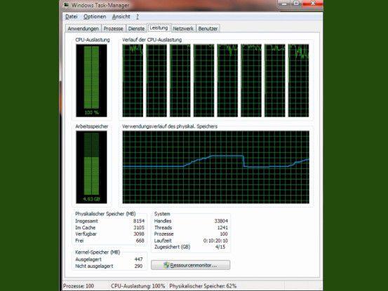 Ein Multithreading-Programm nutzt alle verfügbaren Kerne des Prozessors. Im abgebildeten Beispiel liegt die CPU-Auslastung bei 100 Prozent und es werden acht Kerne verwendet.
