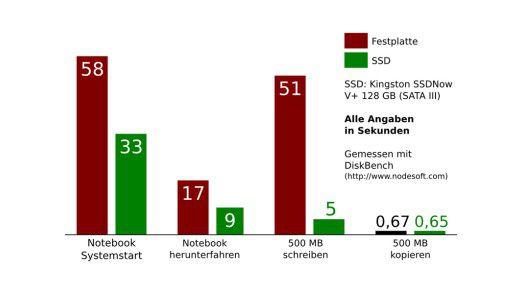 Einige Beispielmesswerte nach dem Austausch einer internen Notebook-Festplatte mit einer hochwertigen SSD.